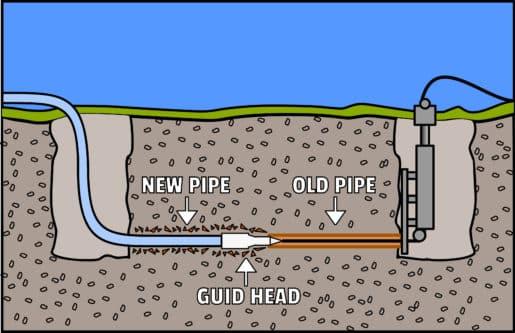 Pipe Bursting